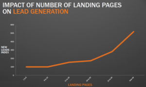 Landing Pages to Lead Generation (More the better)
